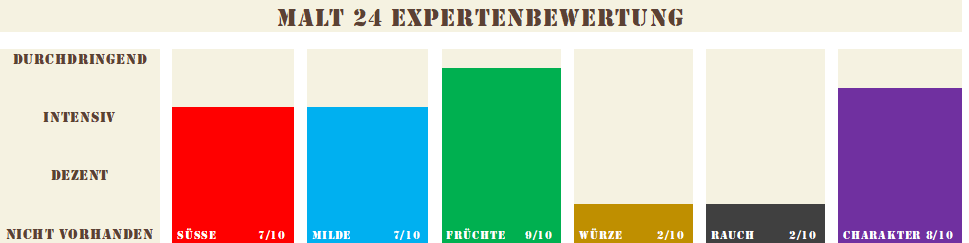 Slyrs-Whisky-12-Jahre-43-0-7L-Jahrgang-2005