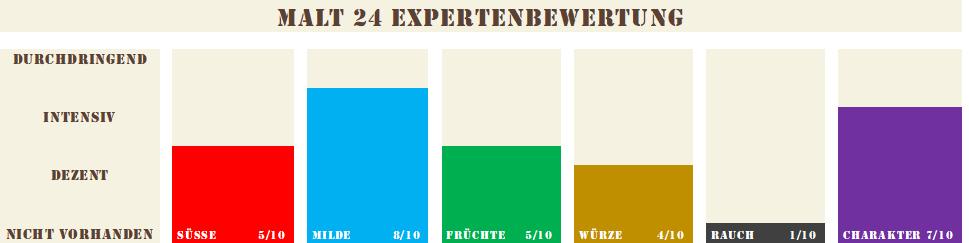 Werder-Whisk-20-21
